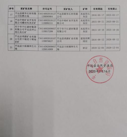 平远县自然资源局有效期内矿业权基本信息的公告2.png